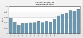NRA Lobby Money